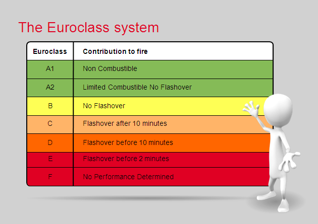 How To Evaluate Fire Safety Rockwool Romania